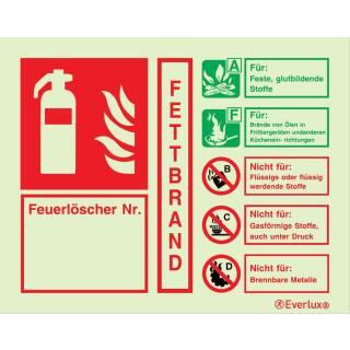 Löschmittel Fettbrand